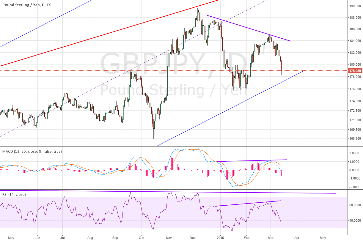 Daily for GBPJPY divergence ~ YES