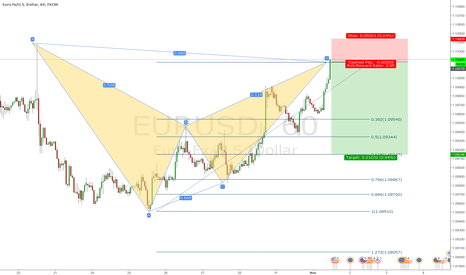 EURUSD: EURUSD Bear Bat