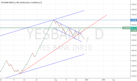 YESBANK: Long but skeptic