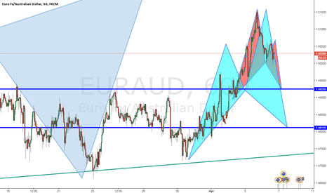 EURAUD: bat and cypher