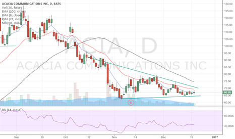 ACIA: Could be a short opportunity if it breaks below this wedge