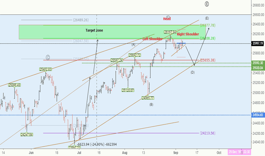 DJI: Dow Jones