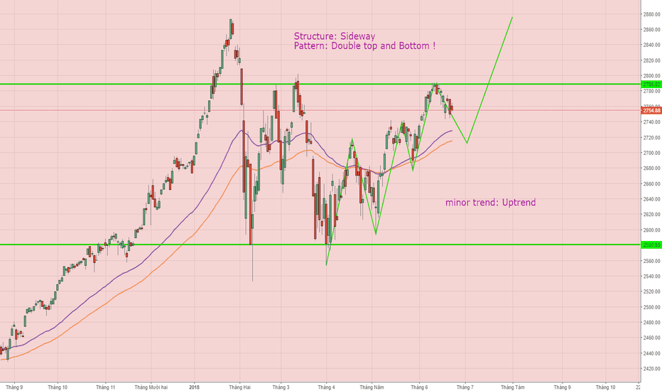 SPX: SPX, Forecast tendency !