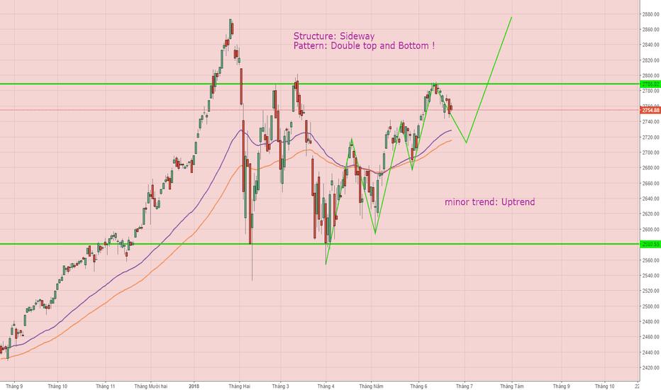 SPX: SPX, Forecast tendency !