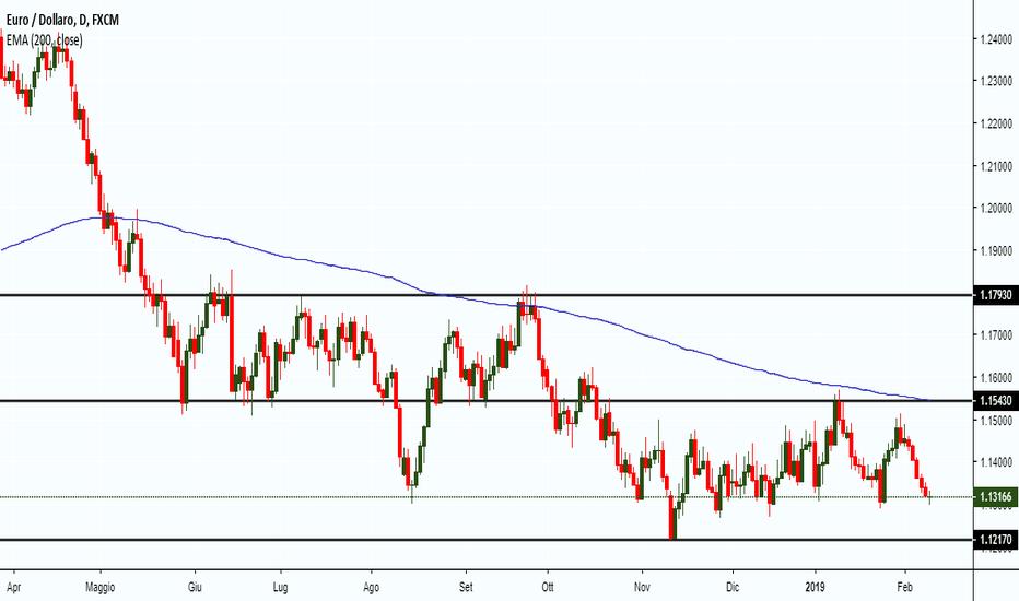 EURUSD: EUR/USD 11/02 verso la base del Range?