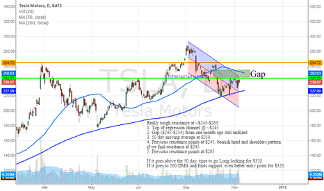 TSLA: $TSLA, lots of technical resistance, lots of potential
