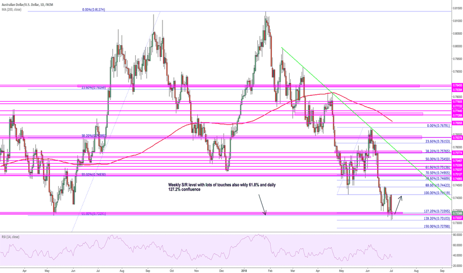 AUDUSD: $AUDUSD still holding this level (previously posted)