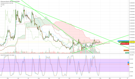 ETCBTC: $ETC is a must buy