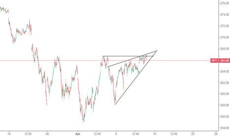 SPY: rising wedge or ascending triangle