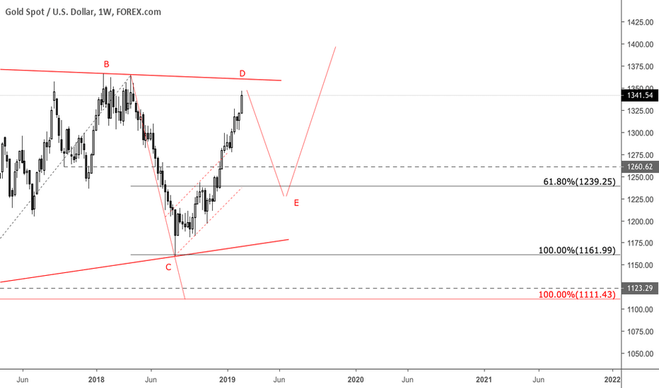 XAUUSD: Leg D completed on the Weekly... expecting bears to come in here