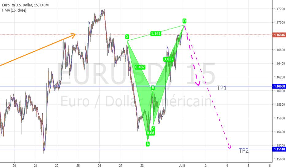 EURUSD: EUR/ USD: pattern harmoique CRAB