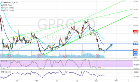 GPRO: Buy $GPRO At First Sign Of Rebound
