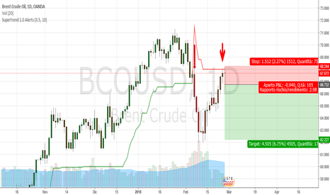 BCOUSD: UKBrent daily: test soffitto del supertrend