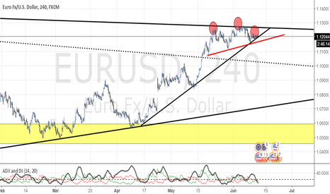 EURUSD: POTENTIAL HEAD AND SHOULDERS ON EUR/USD