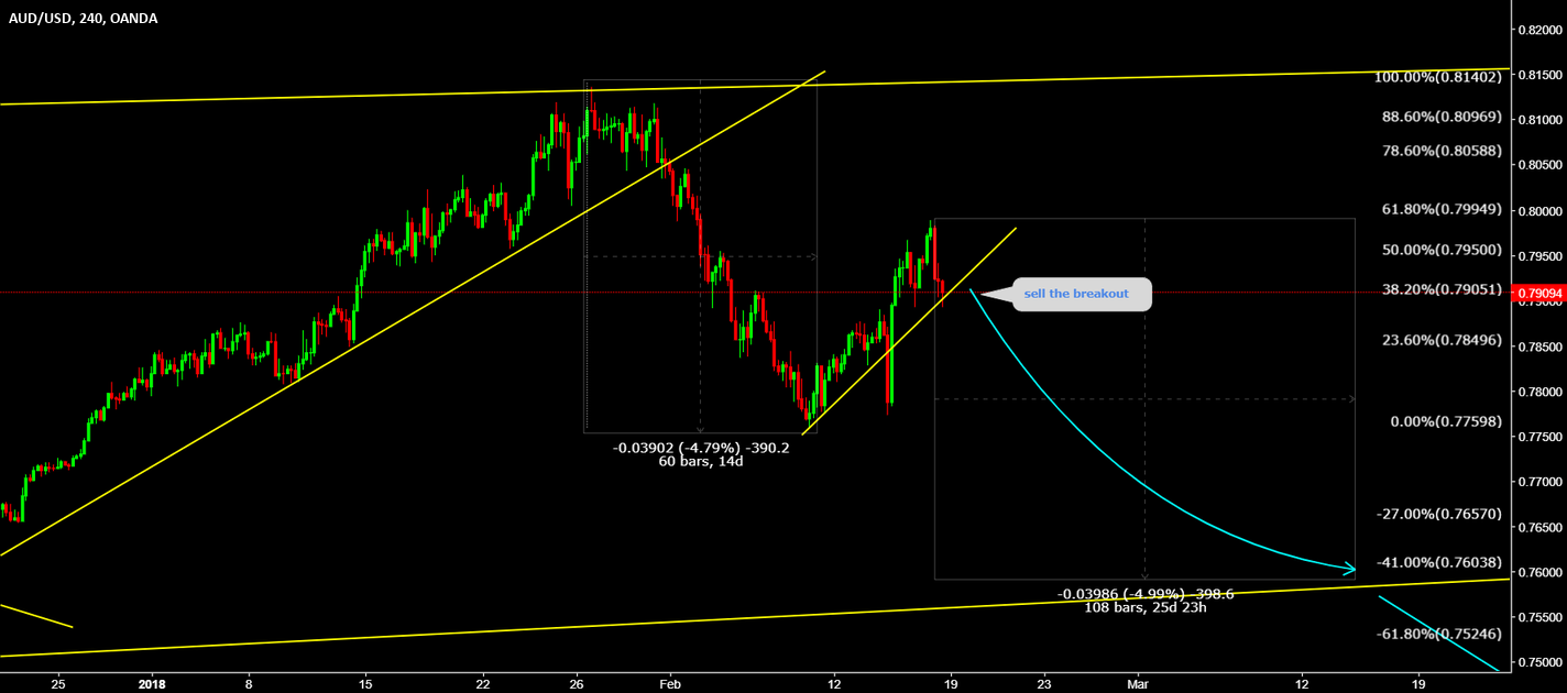AUDUSD Nothing has changed we are still bearish sell breakout