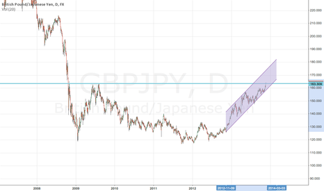 GBPJPY: Interesting area - will short on further strength c.16500'ish