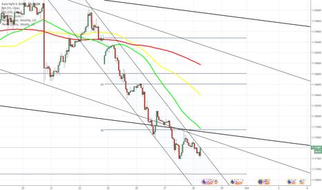EURUSD: EUR/USD encounters 100% Fibo near 1.1715