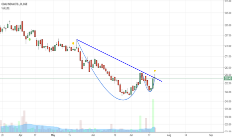 COALINDIA: Coal India, A Cup and Handle Pattern !!!!