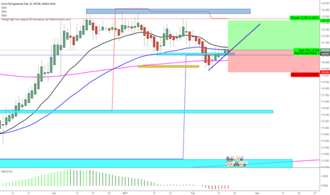 EURJPY: going in with a long
