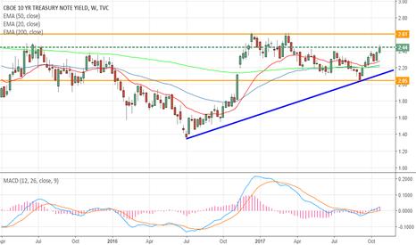 TNX: US 10 YR Bond yields heading higher