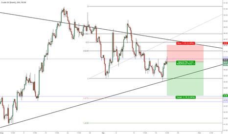 UKOIL: Short Oil FOMC Prior