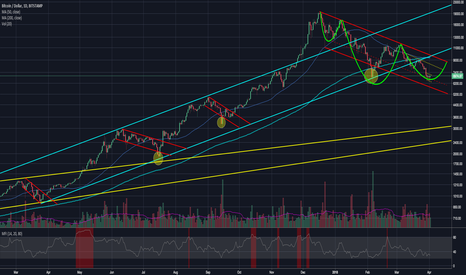 BTCUSD: BTCUSD - Inverse head & shoulders are in the making
