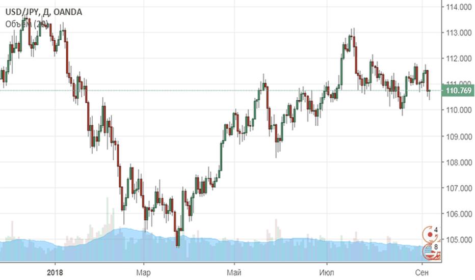 USDJPY: Покупаем USD/JPY и S&P500