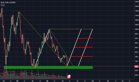 BTCUSD: 10k by august