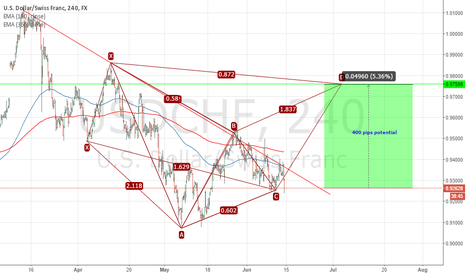 USDCHF: The bigger picture