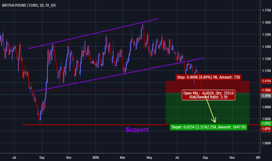 GBPEUR: GBPEUR brokeout of its channel line.