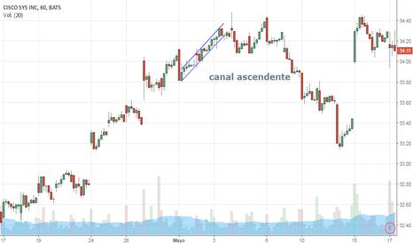 CSCO: german alvarez canal  ascendente