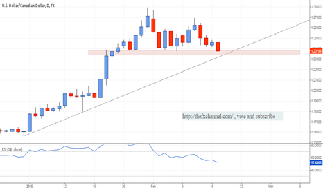 USDCAD: Watch this Level: USDCAD Daily