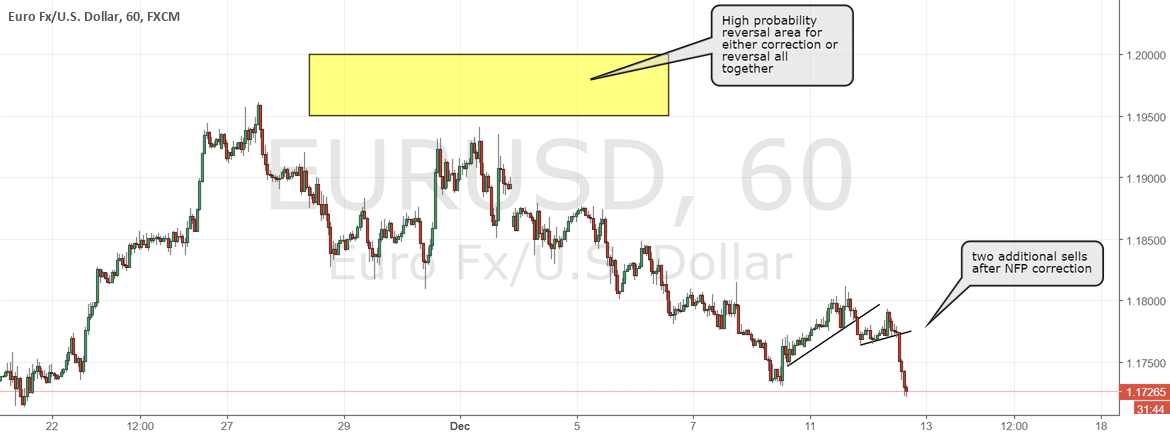 EURUSD, second target hit + two additional short successful