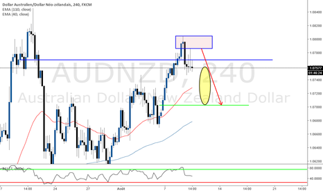 AUDNZD: Short sur GAP moyenne mobile à combler (MEAN REVERSION STRATEGY)