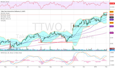 TTWO: Stair stepping higher into earnings