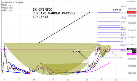 ONTBTC: ONT/BTC CUP AND HANDLE