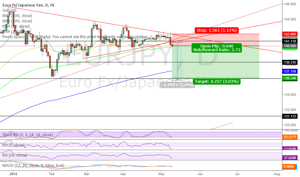EURJPY technical triangle
