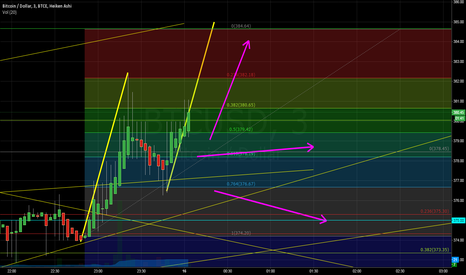 "BTCUSD: BTCe - breakout from the ""drifts"" ??"