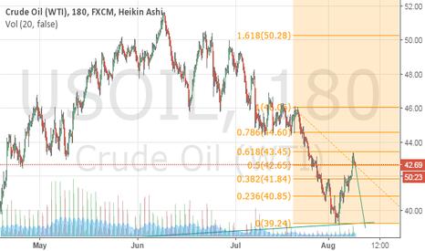 USOIL: SHORT CrudeOil
