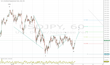 USDJPY: Jen is about finishing its last advance