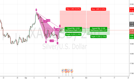 XAGUSD: Cypher pattern formed (read description please)