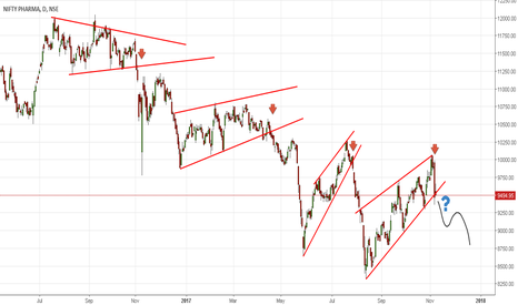 CNXPHARMA: CNX PHARMA. Counter rally over and Time to Resume its Downtrend