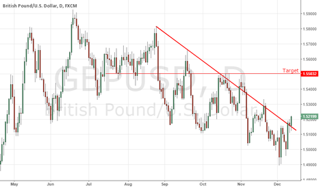 GBPUSD: Downtrend Breakout