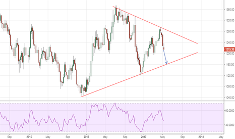 XAUUSD: Symmetrical triangle play