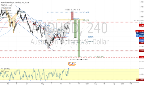 AUDUSD: AUDUSD Butterfly and Fibonacci Inversion traqding setup