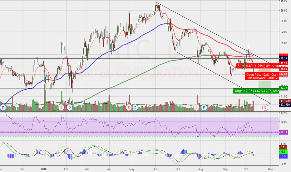 INTC: INTC Falling Into Support