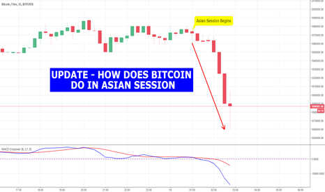 BTCJPY: UPDATE - HOW DOES BITCOIN DO IN ASIAN SESSION