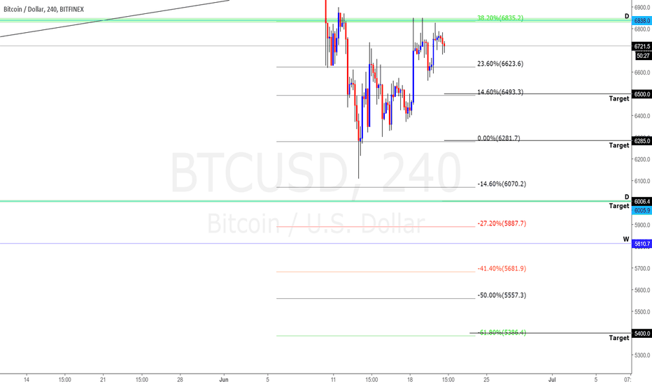BTCUSD: BTCUSD SHORT BREAKDOWN VIDEO