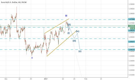 EURUSD: EurUsd Still in Bearish Trend