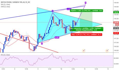 GBPJPY: triangulacion para limite de compra